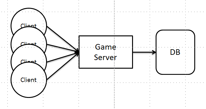 2016-05-10-simple-game-server.png
