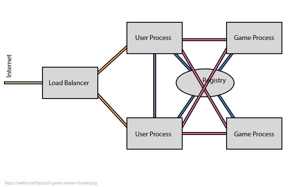 typical-game-server-cluster.jpg